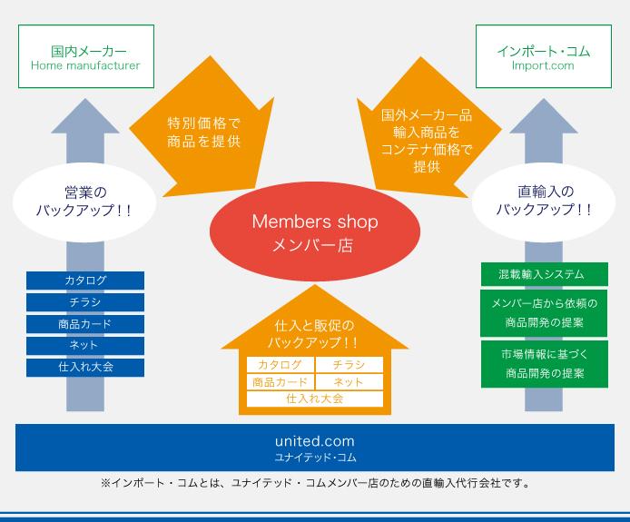 地域に根ざした経営戦略を 豊富な商品力と販促ツールで完全サポート!
